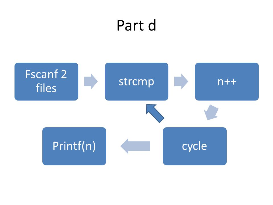 Part d Fscanf 2 files strcmpn++cyclePrintf(n)