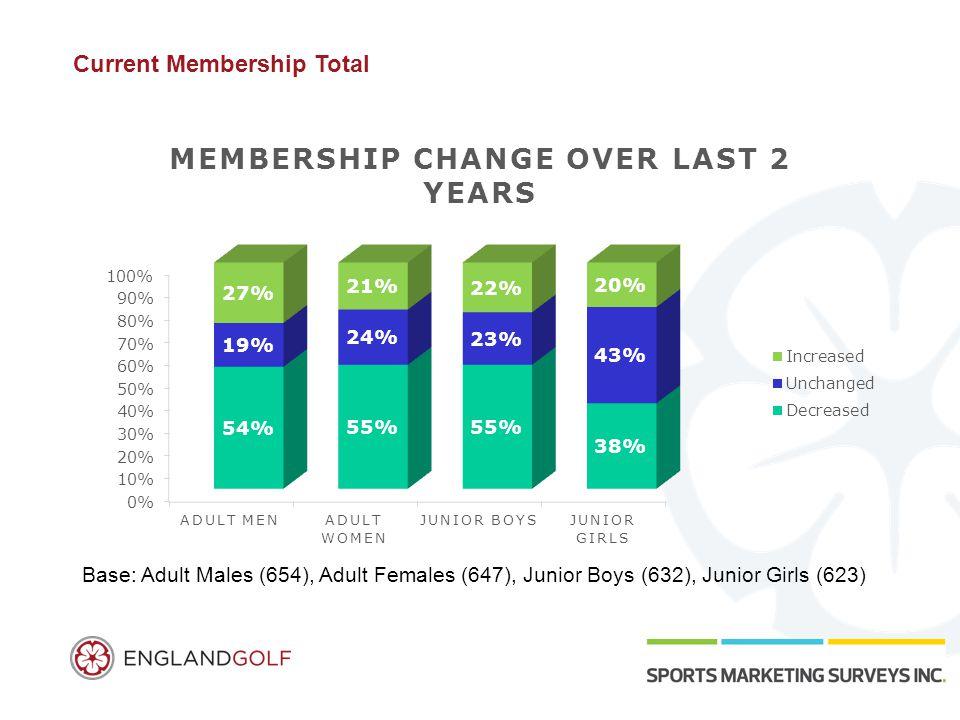 Current Membership Total Base: Adult Males (654), Adult Females (647), Junior Boys (632), Junior Girls (623)