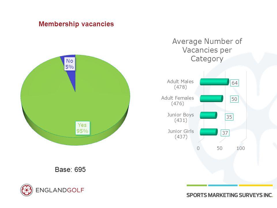 Membership vacancies Base: 695