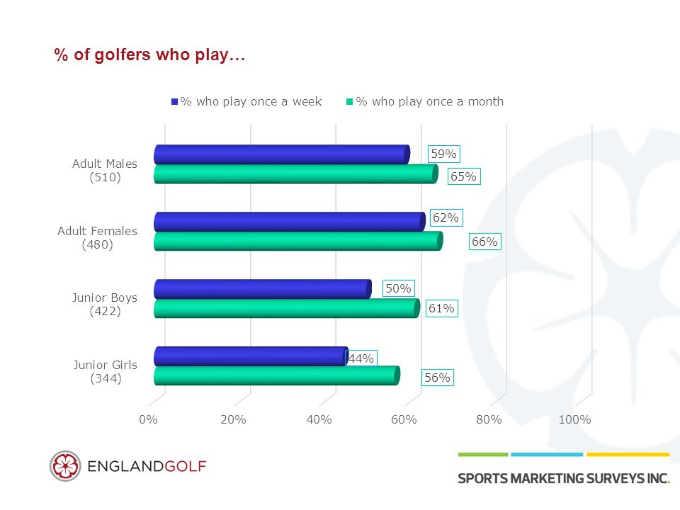 % of golfers who play…