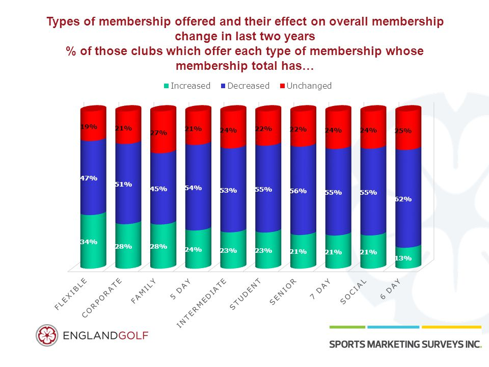 Types of membership offered and their effect on overall membership change in last two years % of those clubs which offer each type of membership whose membership total has…