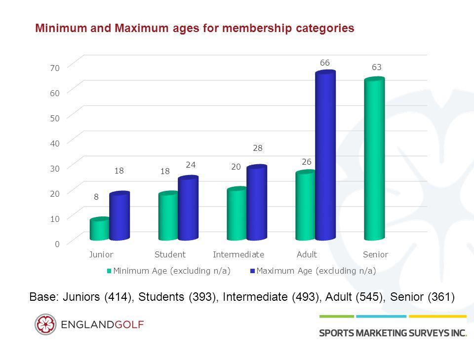 Minimum and Maximum ages for membership categories Base: Juniors (414), Students (393), Intermediate (493), Adult (545), Senior (361)