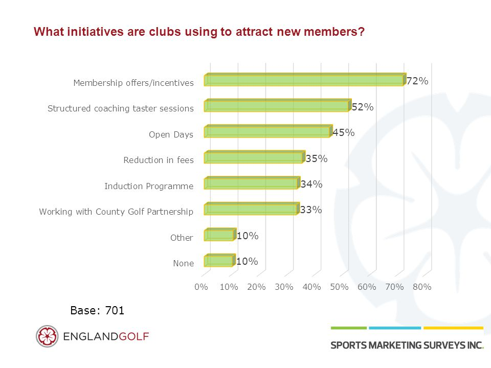 What initiatives are clubs using to attract new members Base: 701