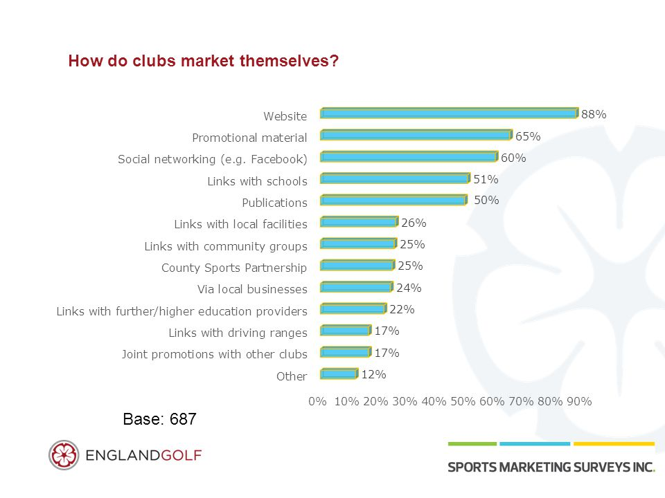 How do clubs market themselves? Base: 687