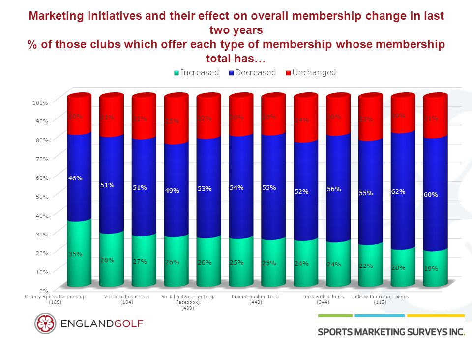 Marketing initiatives and their effect on overall membership change in last two years % of those clubs which offer each type of membership whose membe