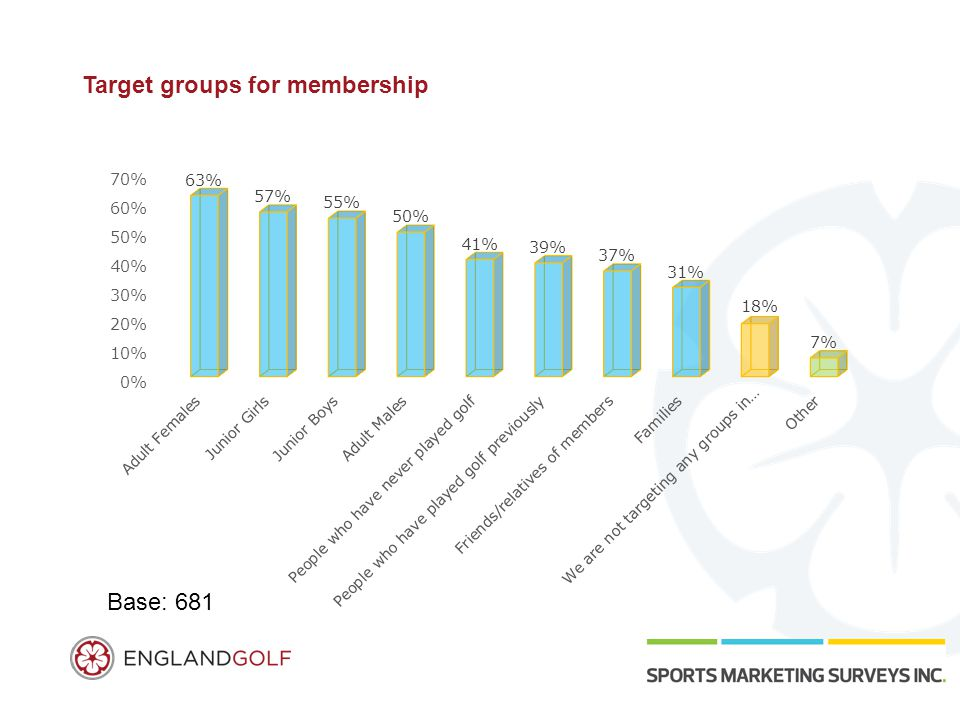 Target groups for membership Base: 681