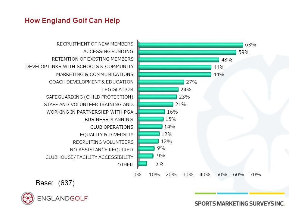How England Golf Can Help Base: (637)