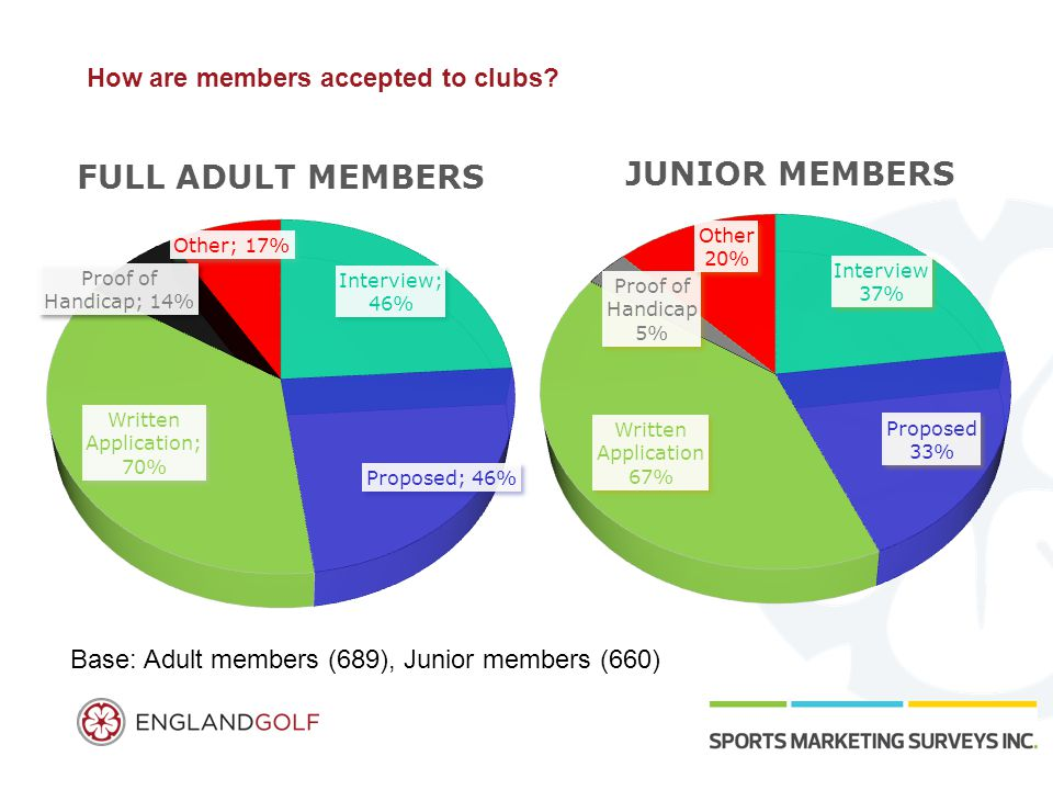How are members accepted to clubs? Base: Adult members (689), Junior members (660)