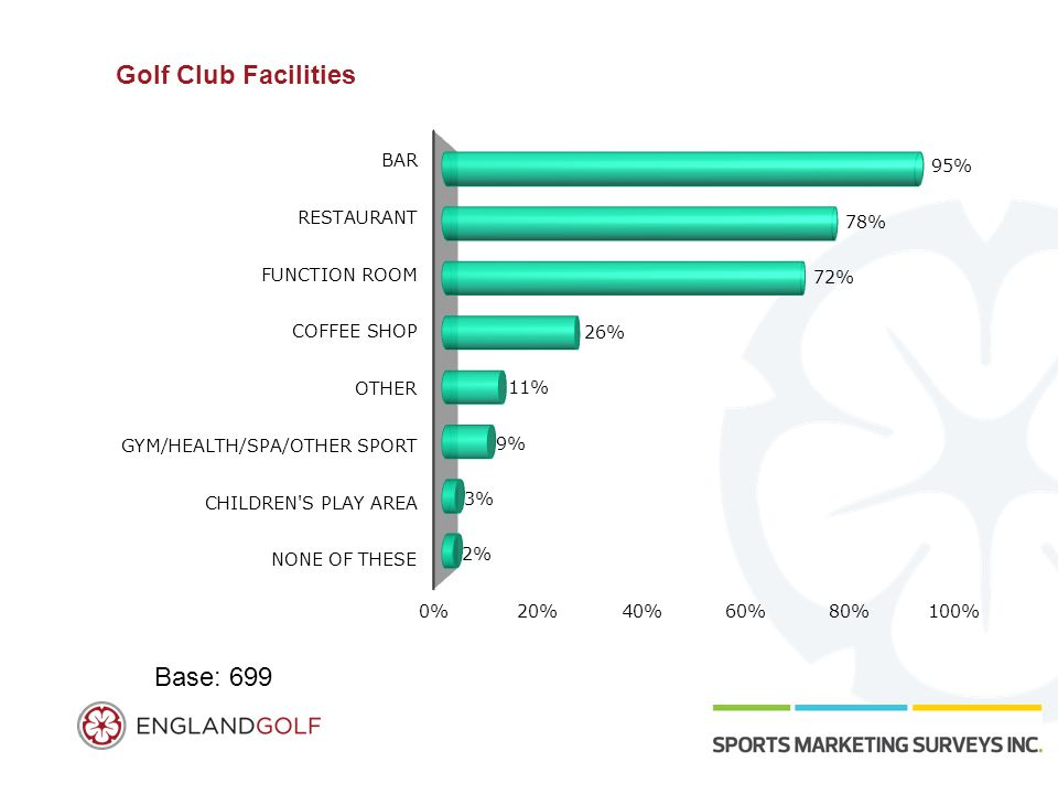 Golf Club Facilities Base: 699