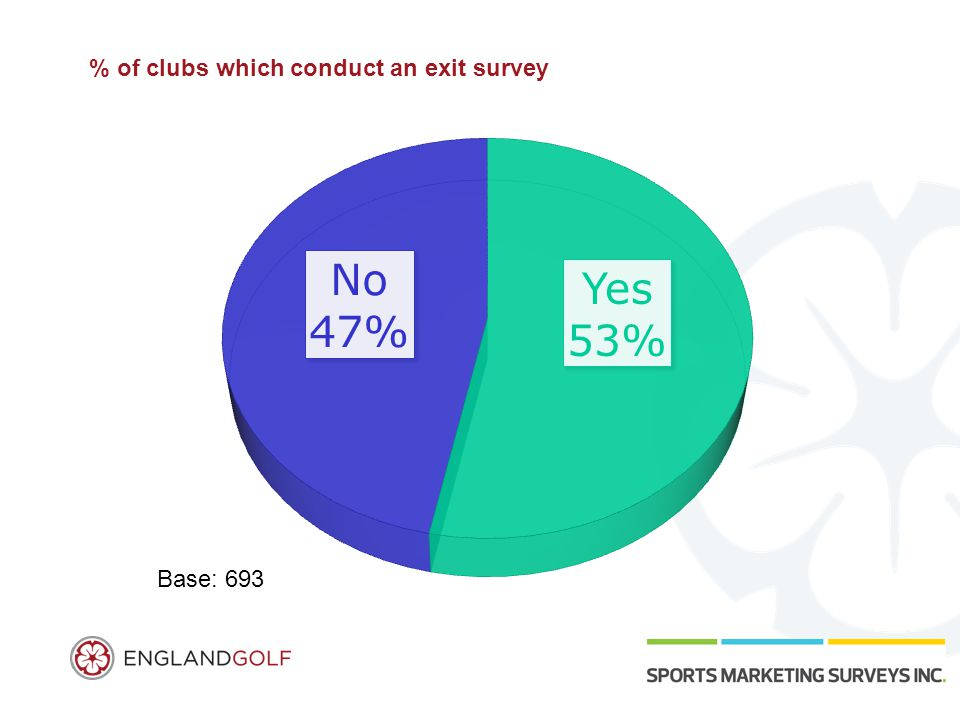 % of clubs which conduct an exit survey Base: 693