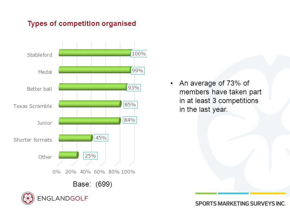 Types of competition organised Base: (699) An average of 73% of members have taken part in at least 3 competitions in the last year.