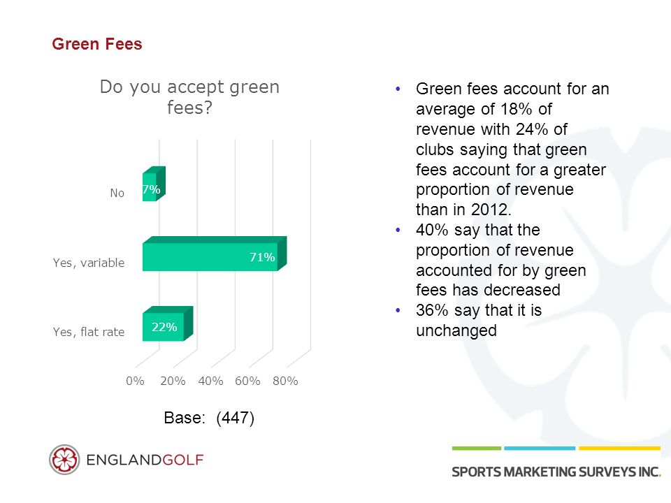 Green Fees Green fees account for an average of 18% of revenue with 24% of clubs saying that green fees account for a greater proportion of revenue than in 2012.
