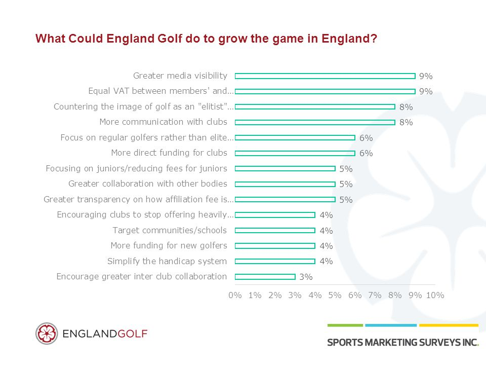 What Could England Golf do to grow the game in England?