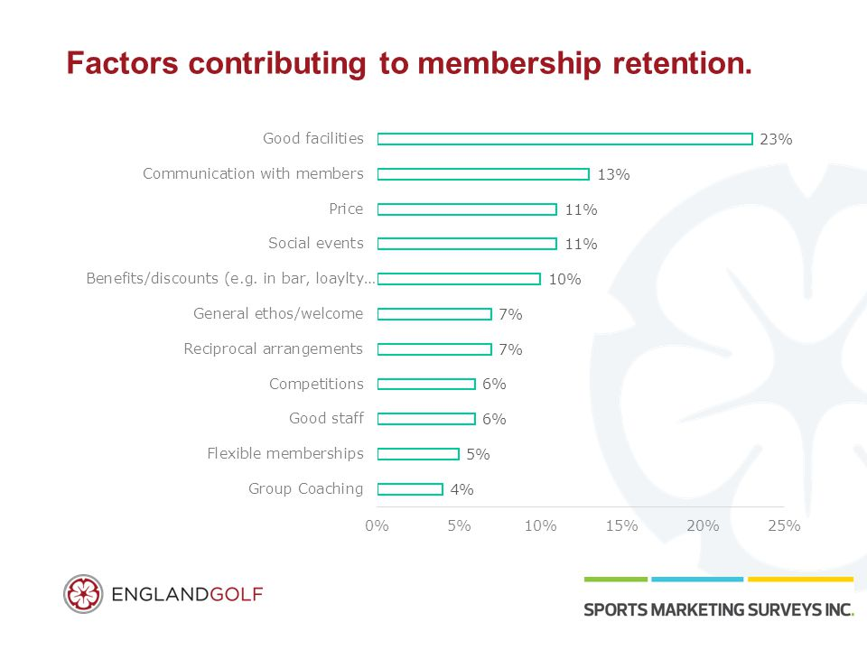 Factors contributing to membership retention.