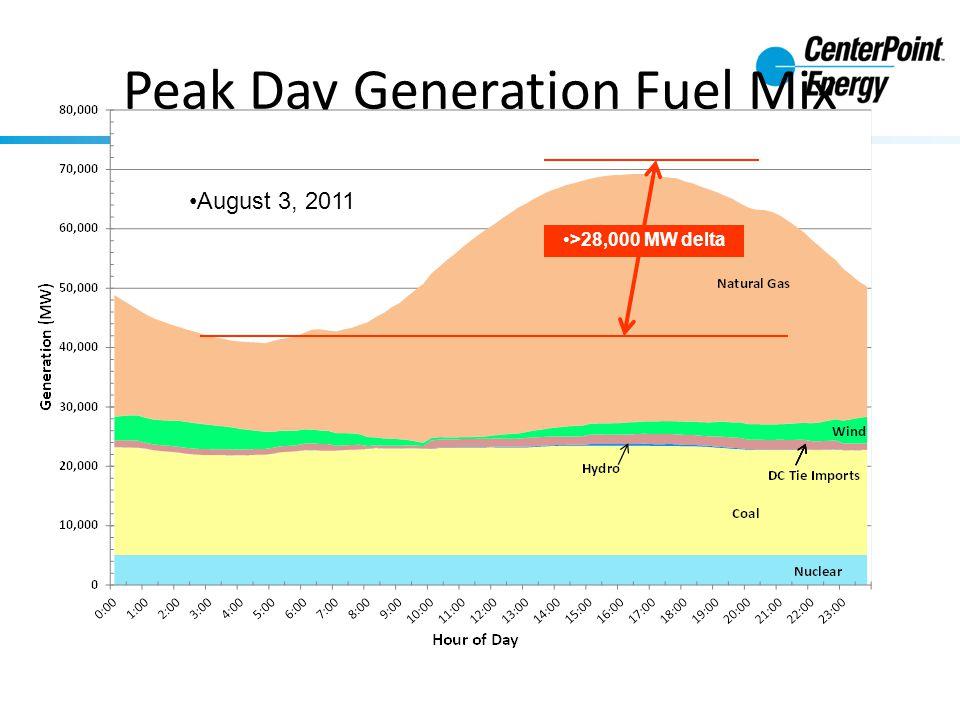 Peak Day Generation Fuel Mix August 3, 2011 >28,000 MW delta