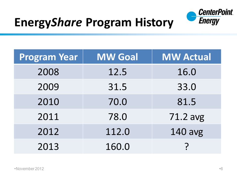 EnergyShare Program History Program YearMW GoalMW Actual 200812.516.0 200931.533.0 201070.081.5 201178.071.2 avg 2012112.0140 avg 2013160.0.