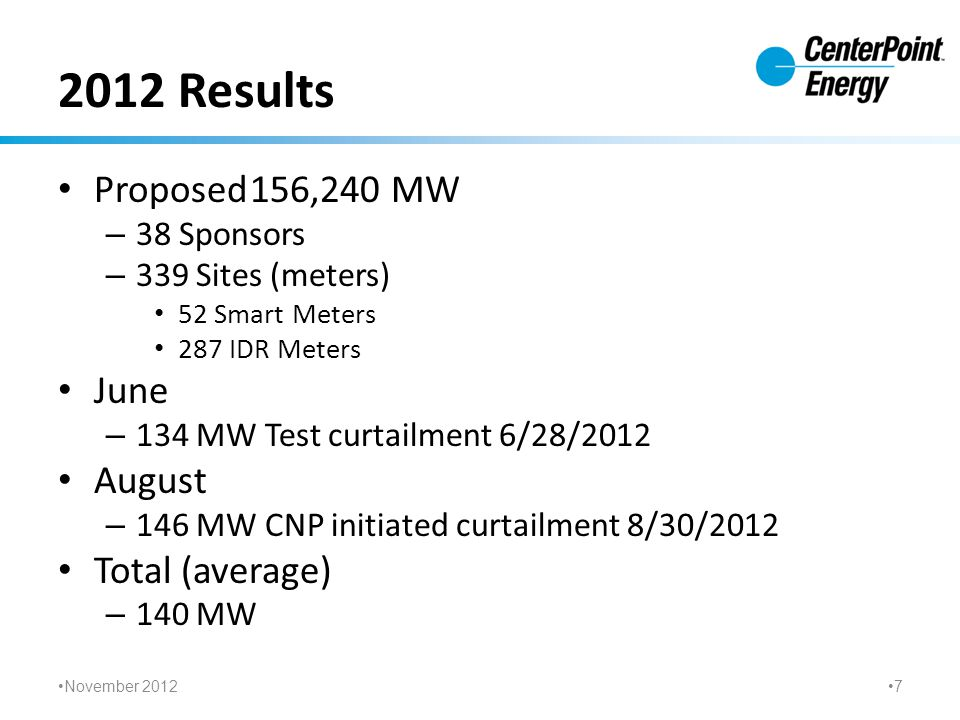 2012 Results Proposed156,240 MW – 38 Sponsors – 339 Sites (meters) 52 Smart Meters 287 IDR Meters June – 134 MW Test curtailment 6/28/2012 August – 146 MW CNP initiated curtailment 8/30/2012 Total (average) – 140 MW November 2012 7