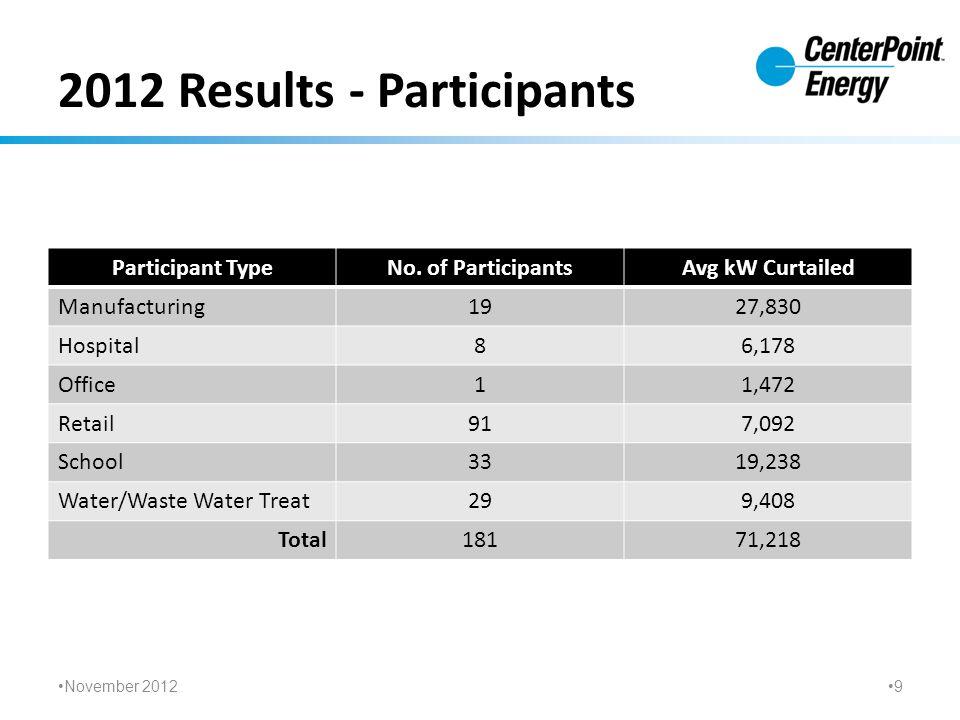 2012 Results - Participants Participant TypeNo.
