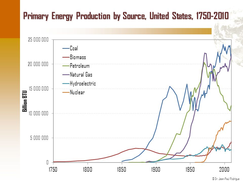 © Dr. Jean-Paul Rodrigue Primary Energy Production by Source, United States, 1750-2010