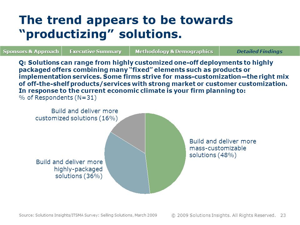 © 2009 Solutions Insights.