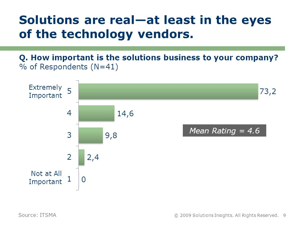 © 2009 Solutions Insights. All Rights Reserved.9 Solutions are real—at least in the eyes of the technology vendors. Extremely Important Not at All Imp
