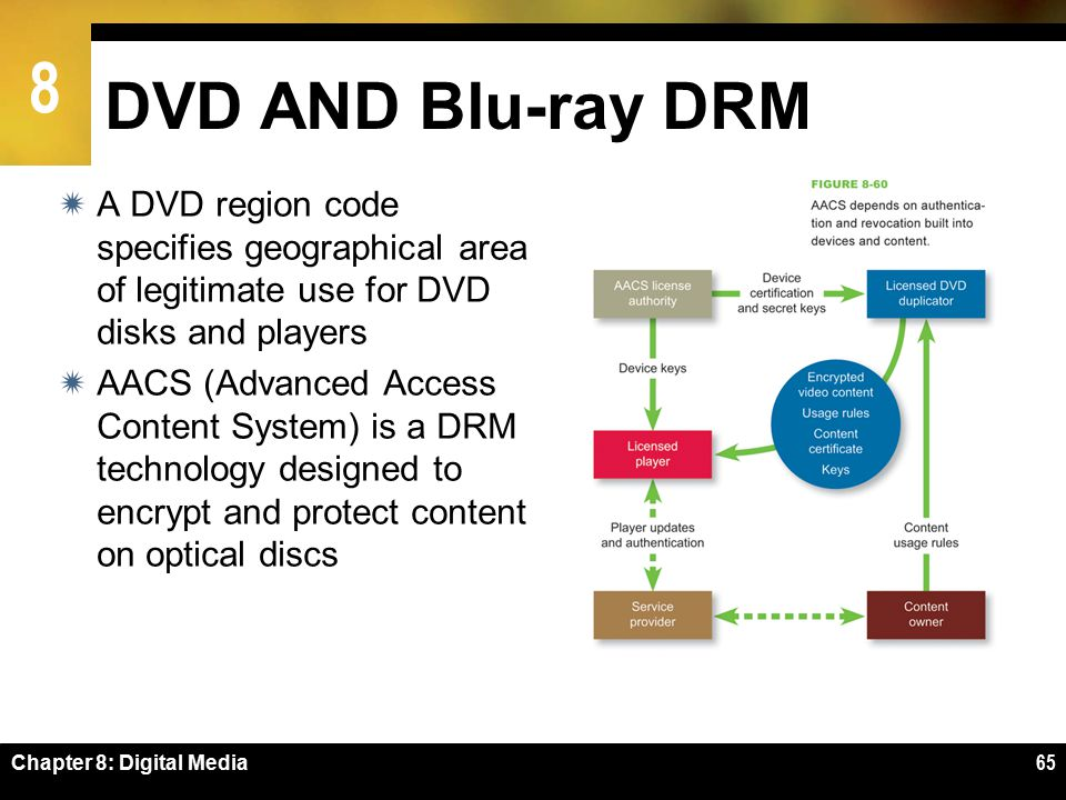 8 Chapter 8: Digital Media65 DVD AND Blu-ray DRM  A DVD region code specifies geographical area of legitimate use for DVD disks and players  AACS (Advanced Access Content System) is a DRM technology designed to encrypt and protect content on optical discs