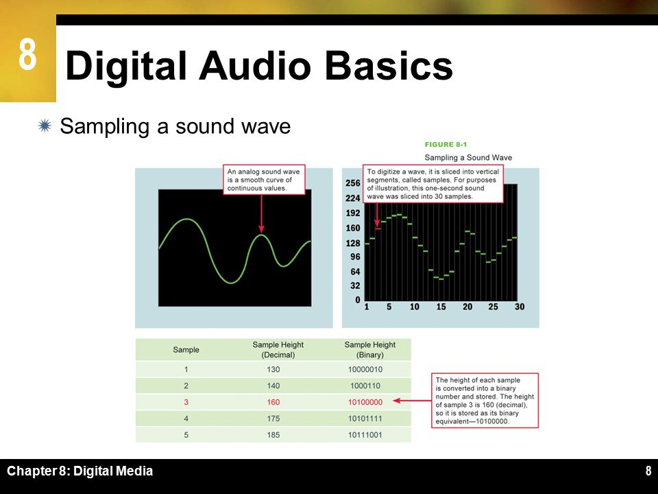 8 Chapter 8: Digital Media59 DRM Basics  Digital rights management (DRM) is a collection of techniques used by copyright holders to limit access and use of digital content –Time shifting –Place shifting –Format shifting