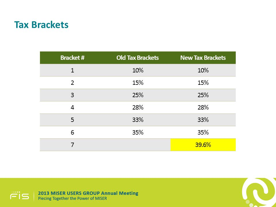 Tax Brackets Bracket #Old Tax BracketsNew Tax Brackets 110% 215% 325% 428% 533% 635% 739.6%