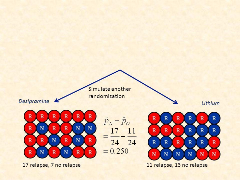 RRRR RRRRRR RRRRRR NNNNNN RR RRRR RNRRNN RRNRNR RR RNRNRR Simulate another randomization Desipramine Lithium 17 relapse, 7 no relapse11 relapse, 13 no