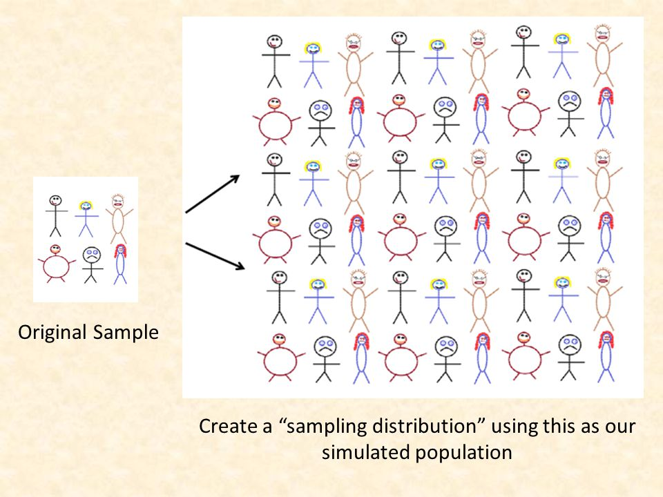 """Original Sample Create a """"sampling distribution"""" using this as our simulated population"""
