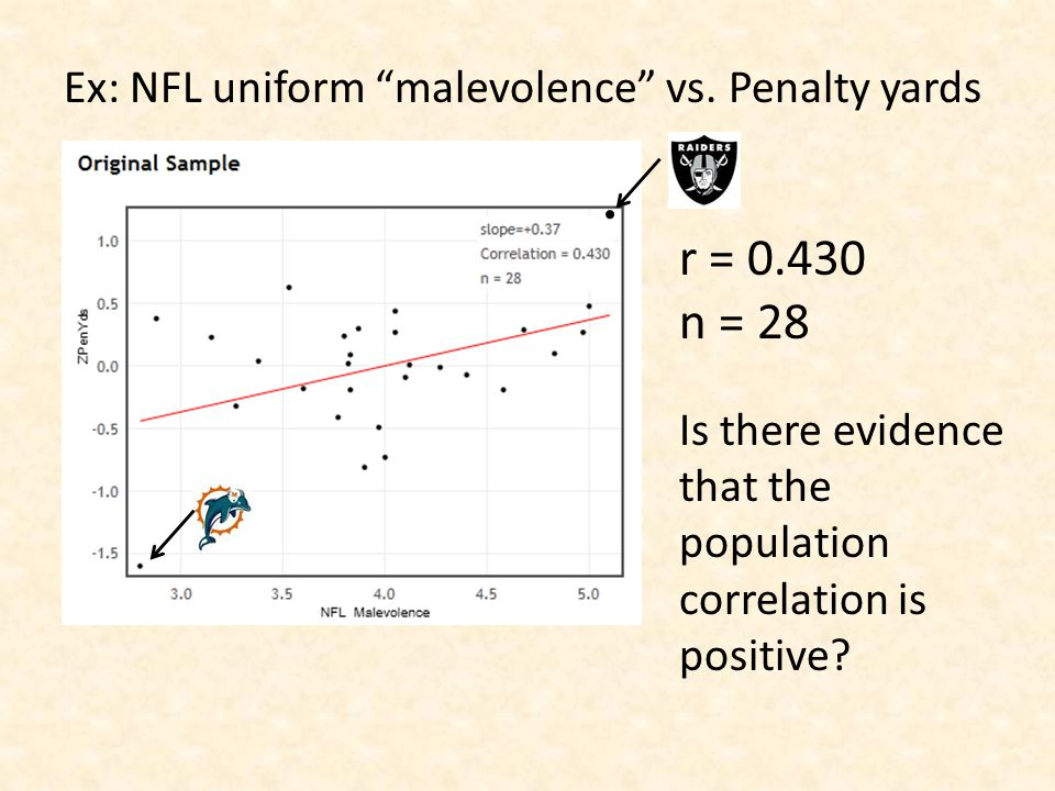 """Ex: NFL uniform """"malevolence"""" vs. Penalty yards r = 0.430 n = 28 Is there evidence that the population correlation is positive?"""
