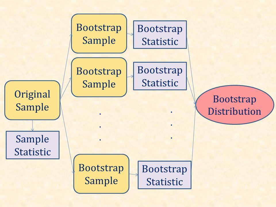 Original Sample Bootstrap Sample...... Bootstrap Statistic Sample Statistic Bootstrap Statistic...... Bootstrap Distribution