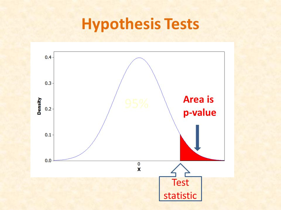 Test statistic 95% Hypothesis Tests Area is p-value