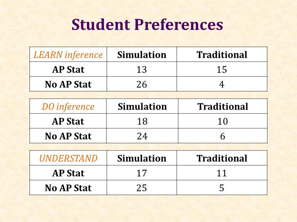 Student Preferences DO inferenceSimulationTraditional AP Stat1810 No AP Stat246 LEARN inferenceSimulationTraditional AP Stat1315 No AP Stat264 UNDERST