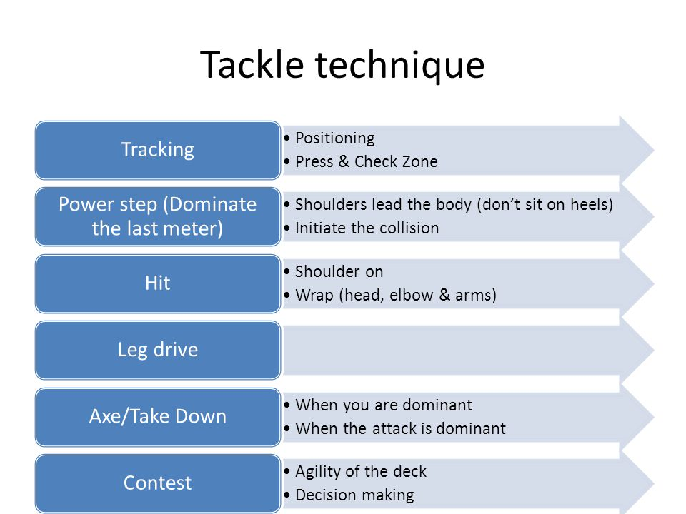 Tackle technique Positioning Press & Check Zone Tracking Shoulders lead the body (don't sit on heels) Initiate the collision Power step (Dominate the last meter) Shoulder on Wrap (head, elbow & arms) HitLeg drive When you are dominant When the attack is dominant Axe/Take Down Agility of the deck Decision making Contest