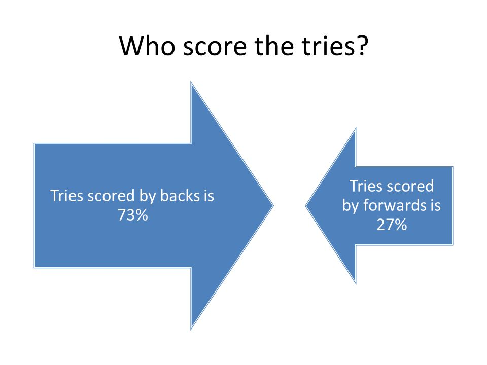 Who score the tries Tries scored by backs is 73% Tries scored by forwards is 27%