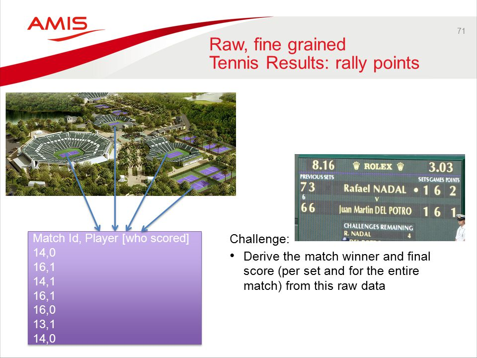 71 Raw, fine grained Tennis Results: rally points Challenge: Derive the match winner and final score (per set and for the entire match) from this raw data Match Id, Player [who scored] 14,0 16,1 14,1 16,1 16,0 13,1 14,0 Match Id, Player [who scored] 14,0 16,1 14,1 16,1 16,0 13,1 14,0