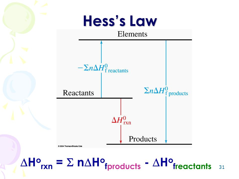 31 Hess's Law  H o rxn =  n  H o fproducts -  H o freactants