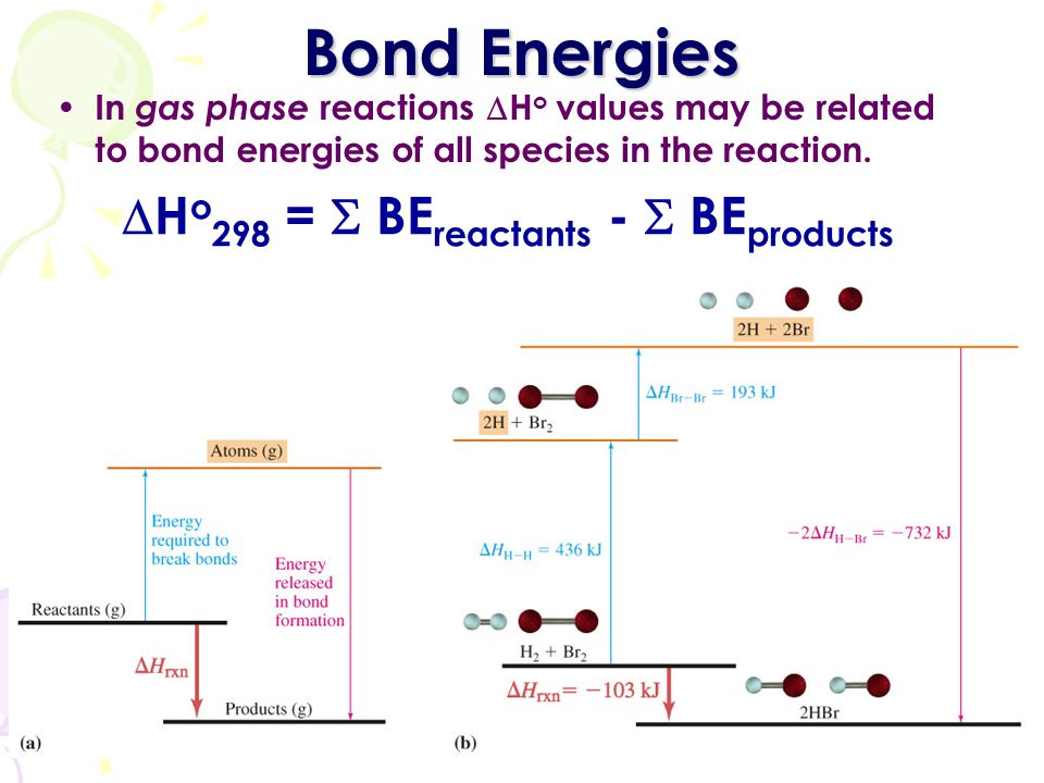 38 Bond Energies In gas phase reactions  H o values may be related to bond energies of all species in the reaction.  H o 298 =  BE reactants -  BE