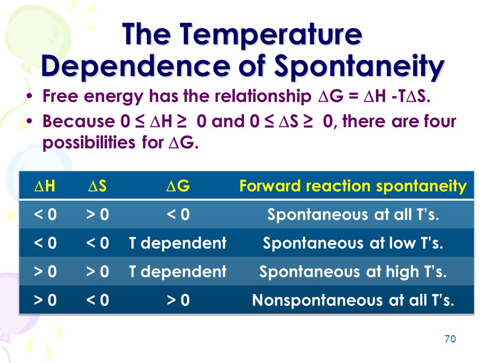 70 The Temperature Dependence of Spontaneity Free energy has the relationship  G =  H -T  S. Because 0 ≤  H ≥ 0 and 0 ≤  S ≥ 0, there are four po