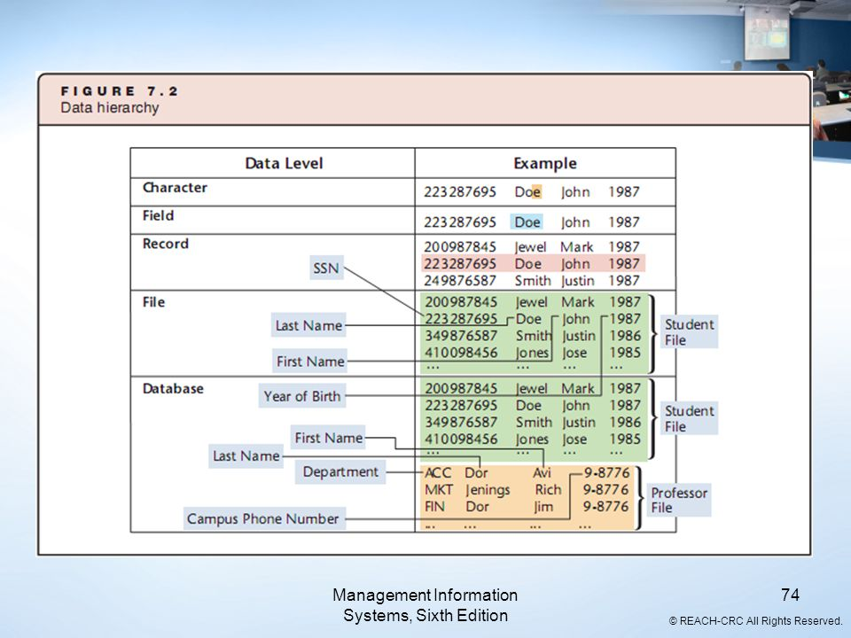 © REACH-CRC All Rights Reserved. Management Information Systems, Sixth Edition 74