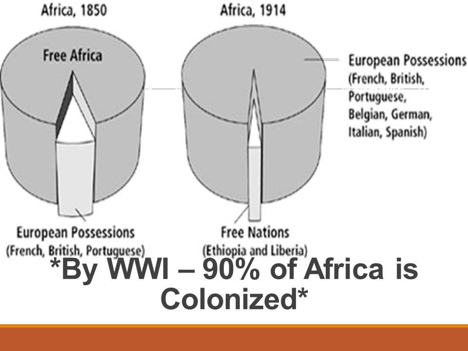 *By WWI – 90% of Africa is Colonized*