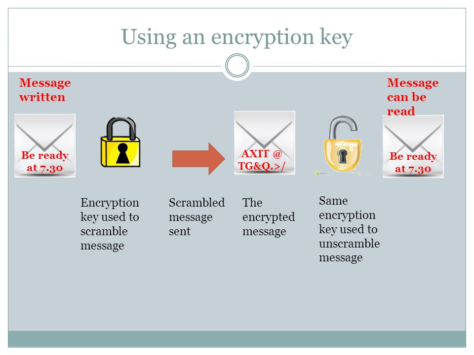 Using an encryption key Be ready at 7.30 AXIT @ TG&Q.>/ Be ready at 7.30 Encryption key used to scramble message Scrambled message sent The encrypted message Same encryption key used to unscramble message Message written Message can be read