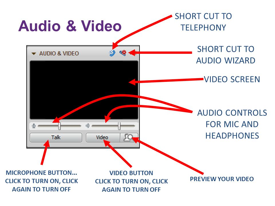 SHORT CUT TO TELEPHONY VIDEO SCREEN VIDEO BUTTON CLICK TO TURN ON, CLICK AGAIN TO TURN OFF AUDIO CONTROLS FOR MIC AND HEADPHONES MICROPHONE BUTTON...
