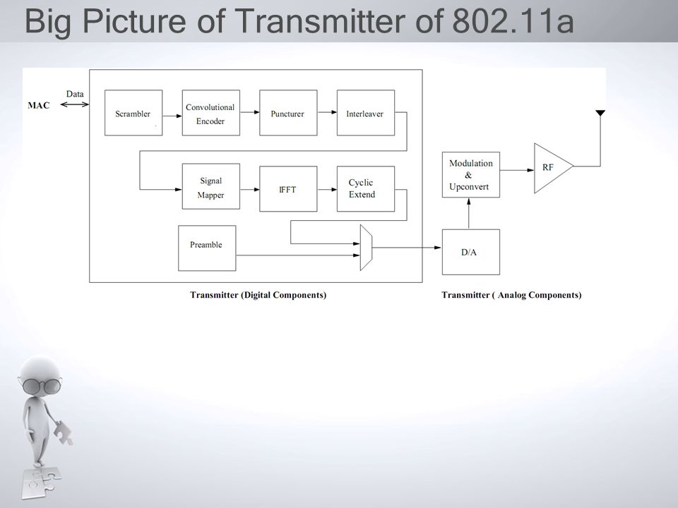 Big Picture of Transmitter of 802.11a
