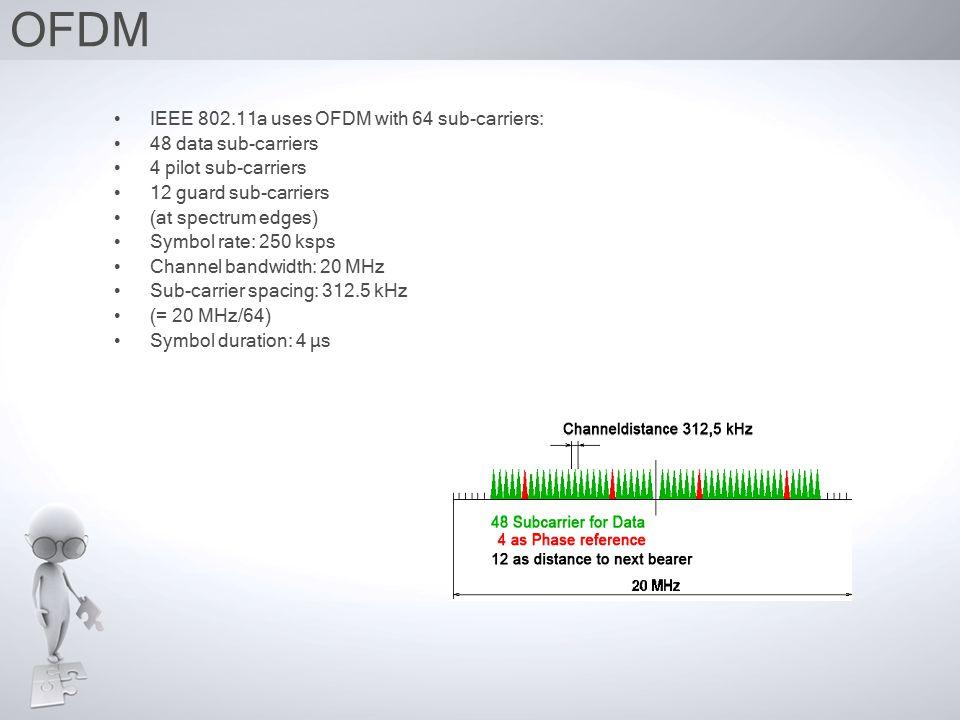 Rate Dependent parameters of 802.11a Transmit at 3 data rates: (mandatory) 6Mb/s –1 24-bit input data frame per OFDM symbol 12Mb/s –2 24-bit input data frames per OFDM symbol 24Mb/s –4 24-bit input data frames per OFDM symbol