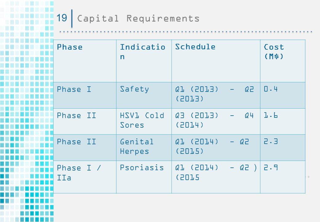 Capital Requirements1919 Cost (M$) ScheduleIndicatio n Phase 0.4Q1 (2013) - Q2 (2013) SafetyPhase I 1.6Q3 (2013) - Q4 (2014) HSV1 Cold Sores Phase II 2.3Q1 (2014) - Q2 (2015) Genital Herpes Phase II 2.9(Q1 (2014) - Q2 (2015 PsoriasisPhase I / IIa