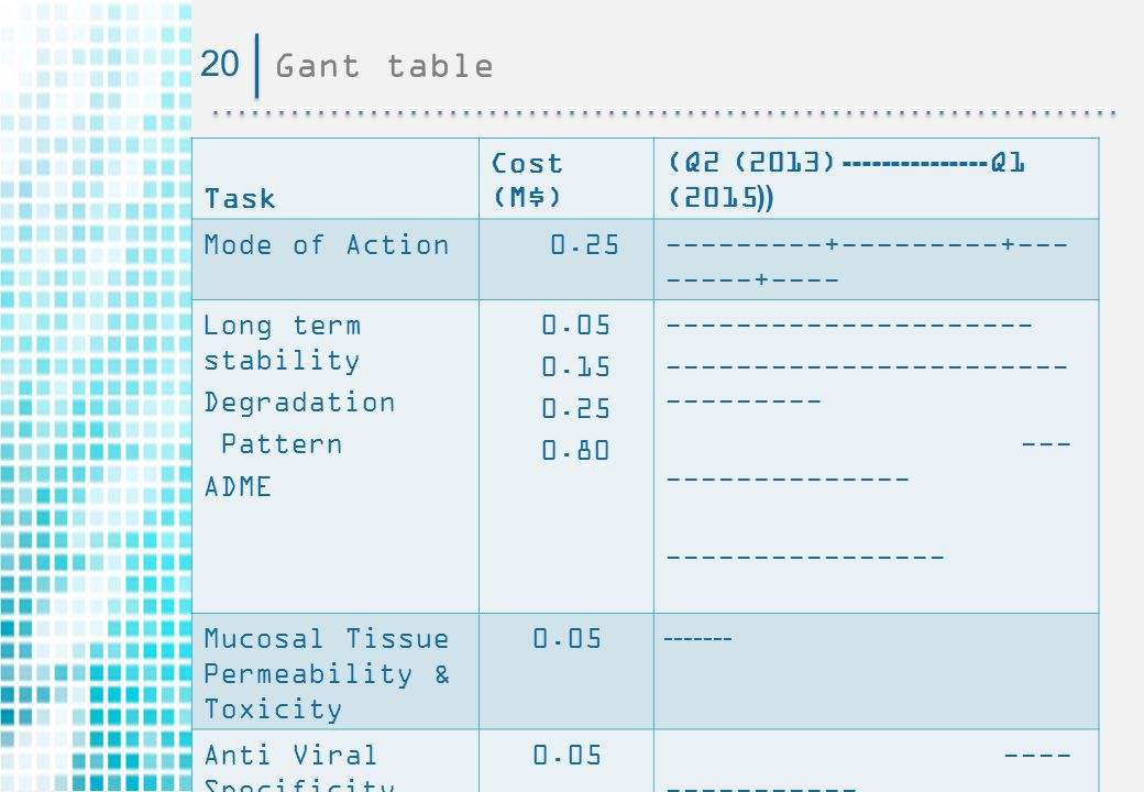 Gant table20 (Q2ׂ(2013)--------------- Q1 (2015(( Cost (M$) Task ---------+---------+--- -----+---- 0.25Mode of Action --------------------- ----------------------- --------- --- -------------- ---------------- 0.05 0.15 0.25 0.80 Long term stability Degradation Pattern ADME -------0.05Mucosal Tissue Permeability & Toxicity ---- ----------- 0.05Anti Viral Specificity -------------- -------------- 0.15Foam Formulation