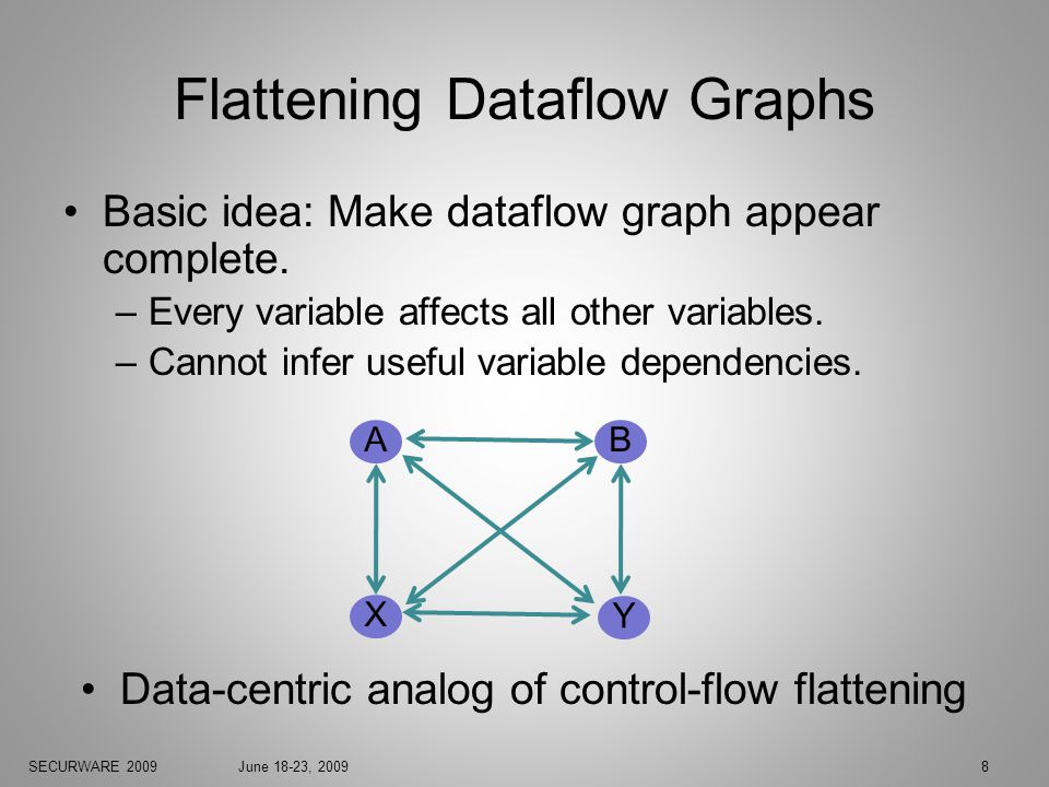 SECURWARE 2009June 18-23, 20098 Flattening Dataflow Graphs Basic idea: Make dataflow graph appear complete.