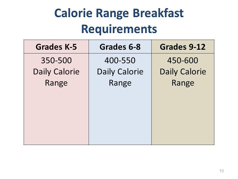 10 Grades K-5Grades 6-8Grades 9-12 350-500 Daily Calorie Range 400-550 Daily Calorie Range 450-600 Daily Calorie Range